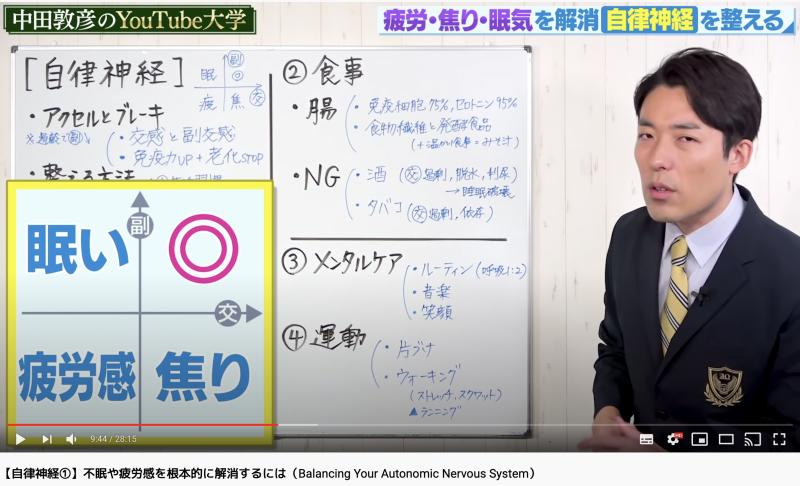 中田が自律神経を整えるための交感神経と副交感神経のバランスを示した表で説明している
